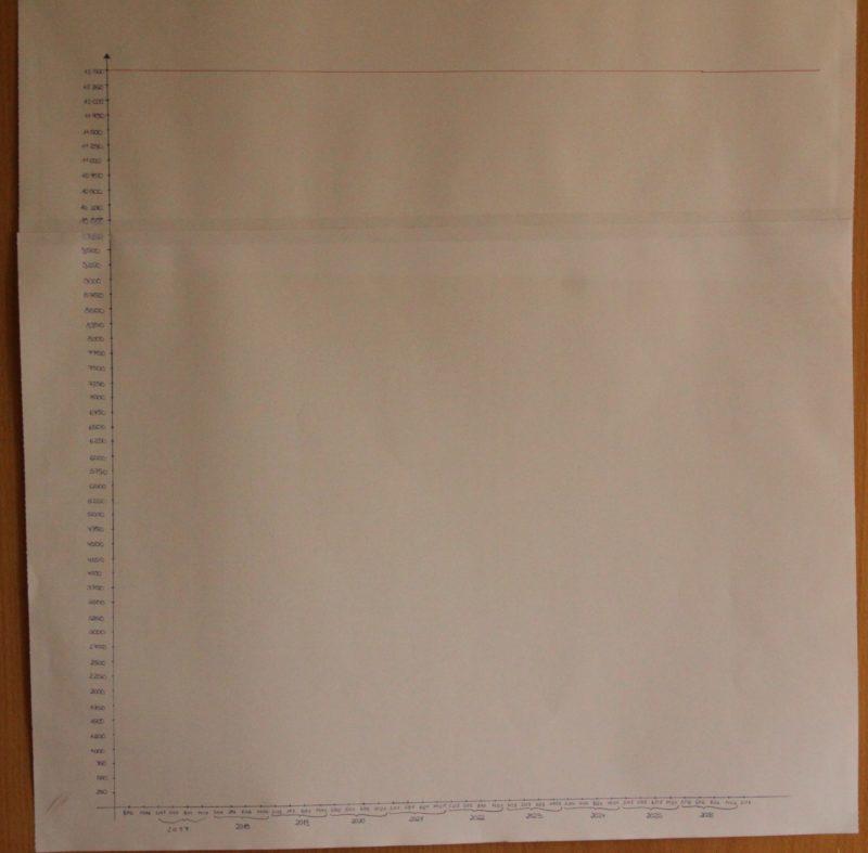 Finanzanalyse Diagramm