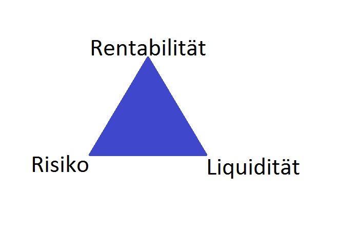 Dreieck des Investierens
