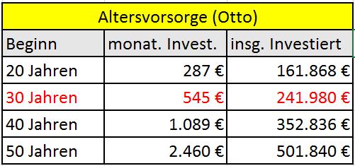 Otto Altersvorsorge