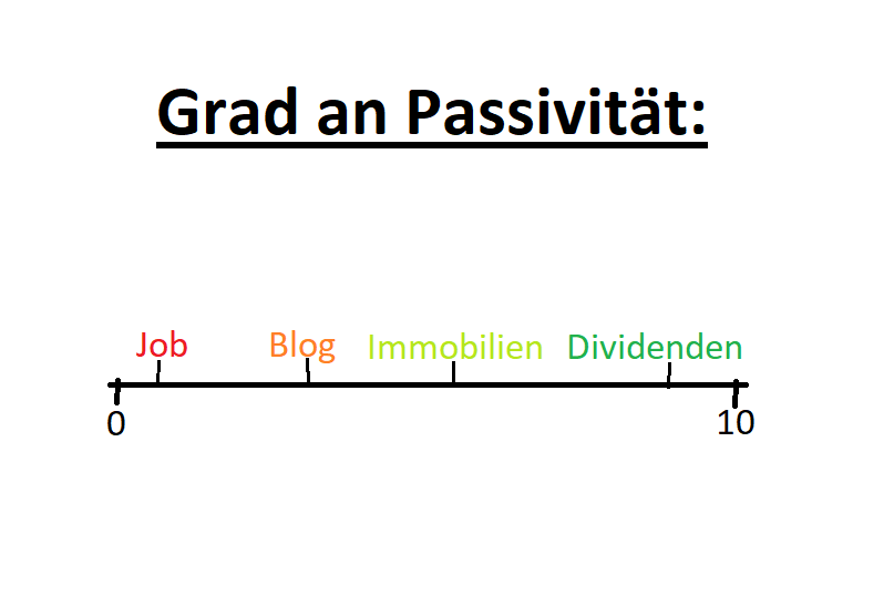 Grad an Passivität